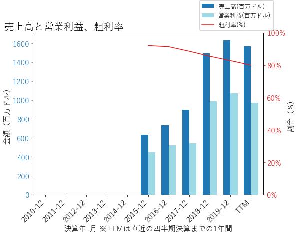 ETRNの売上高と営業利益、粗利率のグラフ