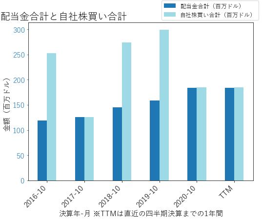 EVの配当合計と自社株買いのグラフ