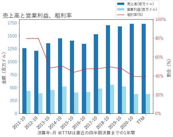 EVの売上高と営業利益、粗利率のグラフ