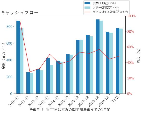 EWBCのキャッシュフローのグラフ