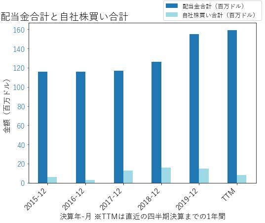EWBCの配当合計と自社株買いのグラフ