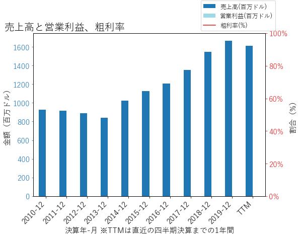 EWBCの売上高と営業利益、粗利率のグラフ