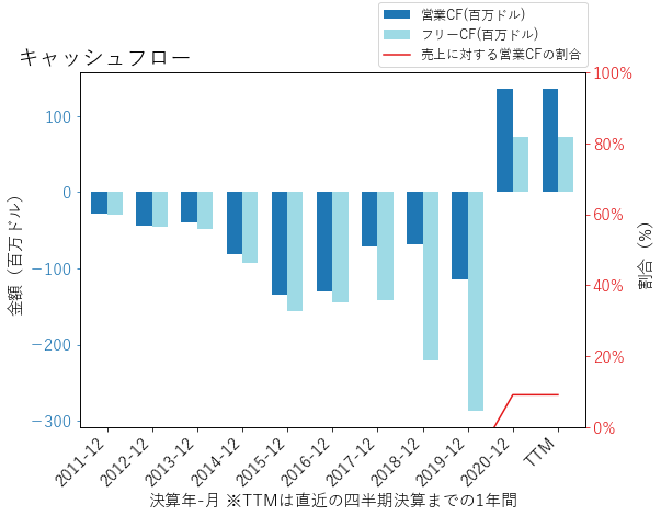 EXASのキャッシュフローのグラフ
