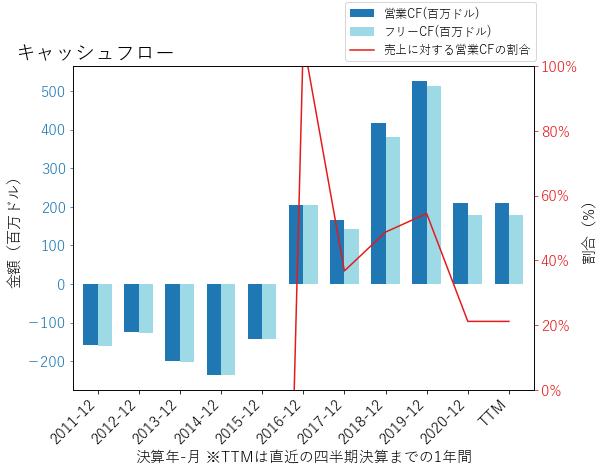EXELのキャッシュフローのグラフ