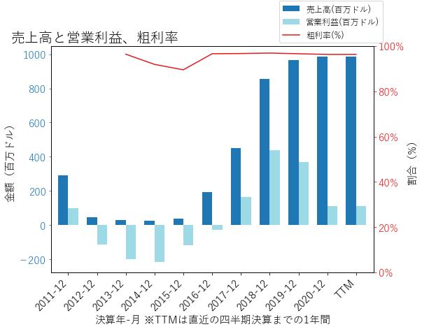 EXELの売上高と営業利益、粗利率のグラフ