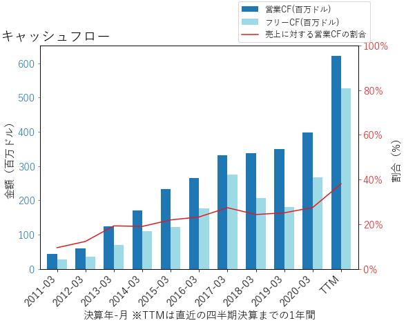 EXPのキャッシュフローのグラフ