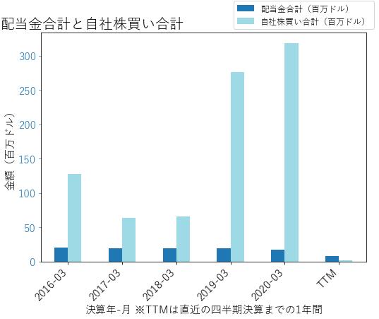 EXPの配当合計と自社株買いのグラフ