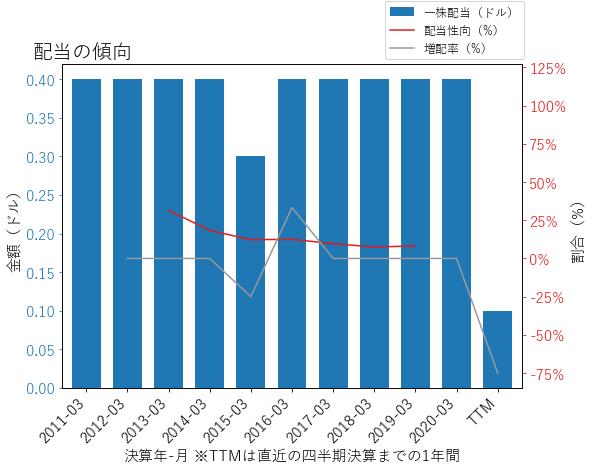 EXPの配当の傾向のグラフ