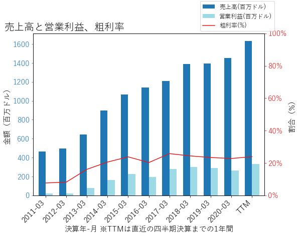 EXPの売上高と営業利益、粗利率のグラフ