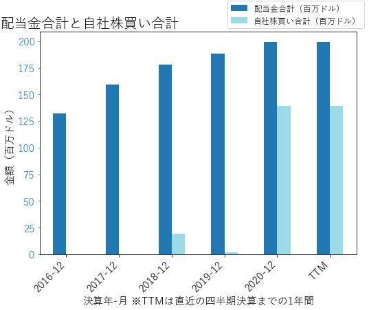 FAFの配当合計と自社株買いのグラフ
