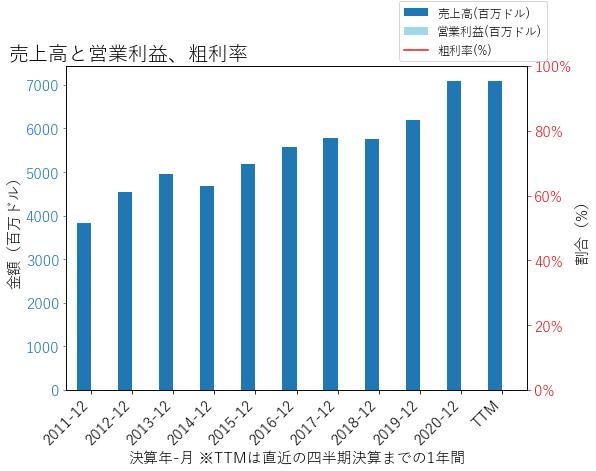FAFの売上高と営業利益、粗利率のグラフ