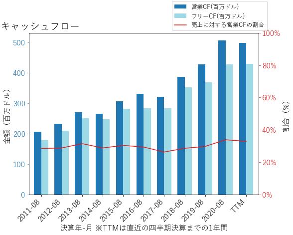 FDSのキャッシュフローのグラフ