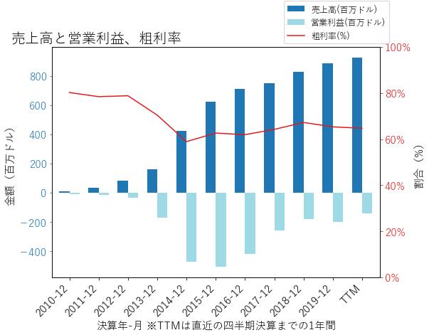 FEYEの売上高と営業利益、粗利率のグラフ