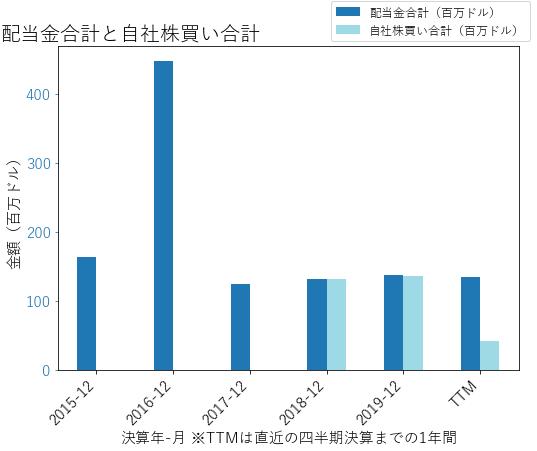 FHBの配当合計と自社株買いのグラフ