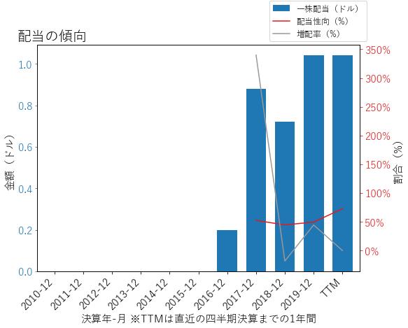 FHBの配当の傾向のグラフ