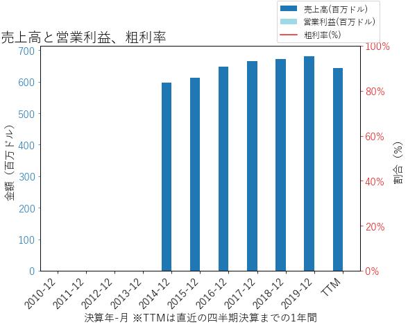 FHBの売上高と営業利益、粗利率のグラフ