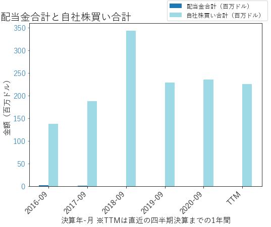 FICOの配当合計と自社株買いのグラフ