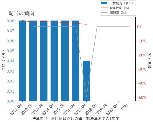 FICOの配当の傾向のグラフ