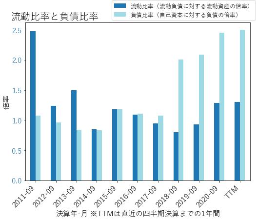 FICOのバランスシートの健全性のグラフ