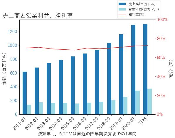 FICOの売上高と営業利益、粗利率のグラフ