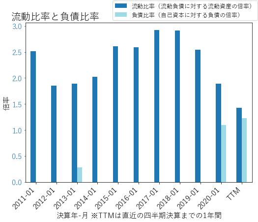 FIVEのバランスシートの健全性のグラフ