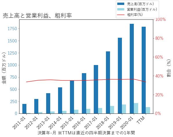 FIVEの売上高と営業利益、粗利率のグラフ