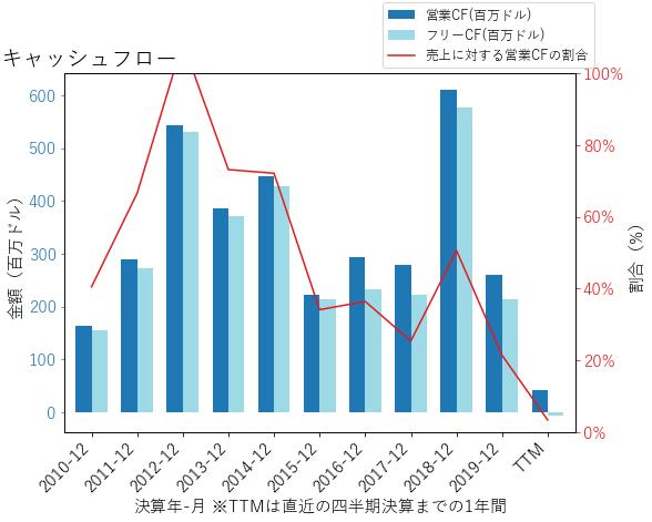 FNBのキャッシュフローのグラフ