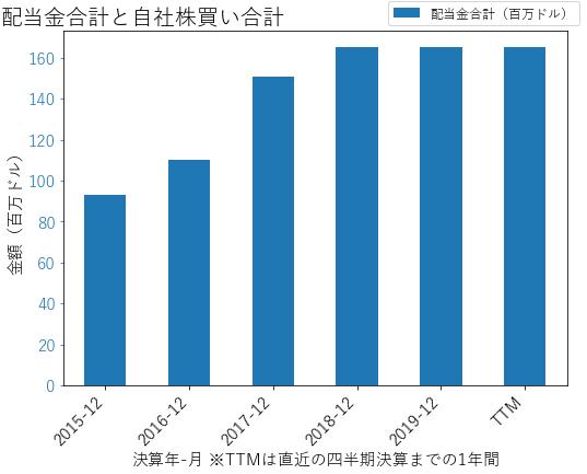 FNBの配当合計と自社株買いのグラフ
