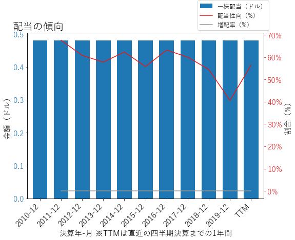 FNBの配当の傾向のグラフ
