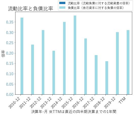 FNBのバランスシートの健全性のグラフ