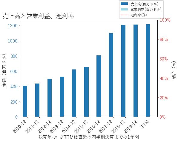 FNBの売上高と営業利益、粗利率のグラフ