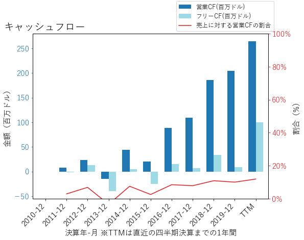 FNDのキャッシュフローのグラフ