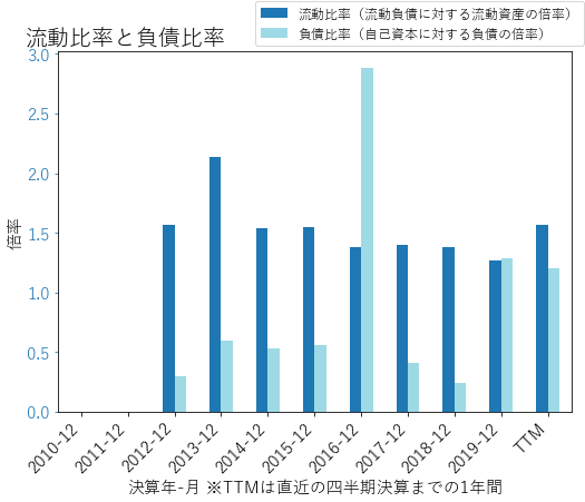 FNDのバランスシートの健全性のグラフ
