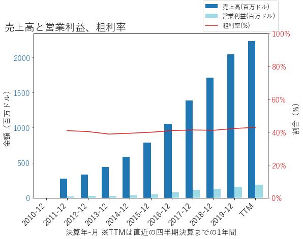 FNDの売上高と営業利益、粗利率のグラフ