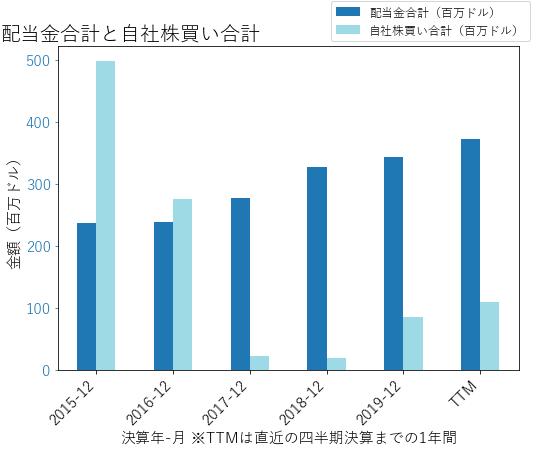 FNFの配当合計と自社株買いのグラフ