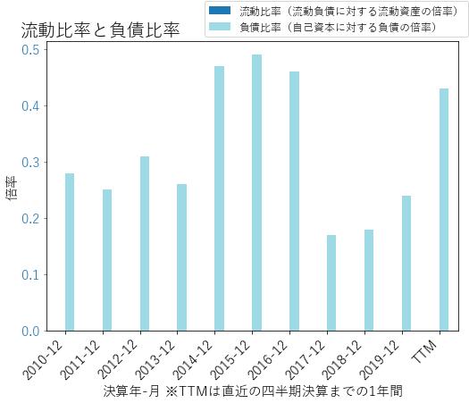 FNFのバランスシートの健全性のグラフ