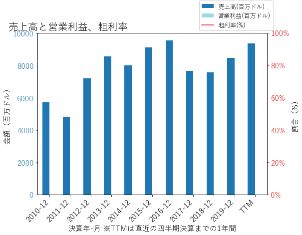 FNFの売上高と営業利益、粗利率のグラフ