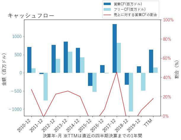 FSLRのキャッシュフローのグラフ