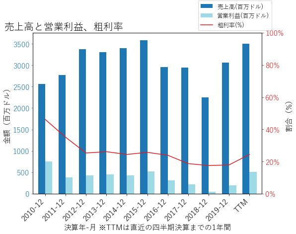 FSLRの売上高と営業利益、粗利率のグラフ