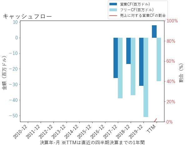 FSLYのキャッシュフローのグラフ