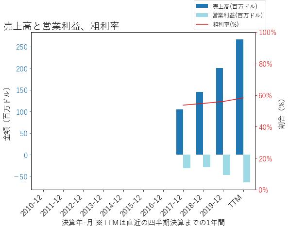 FSLYの売上高と営業利益、粗利率のグラフ
