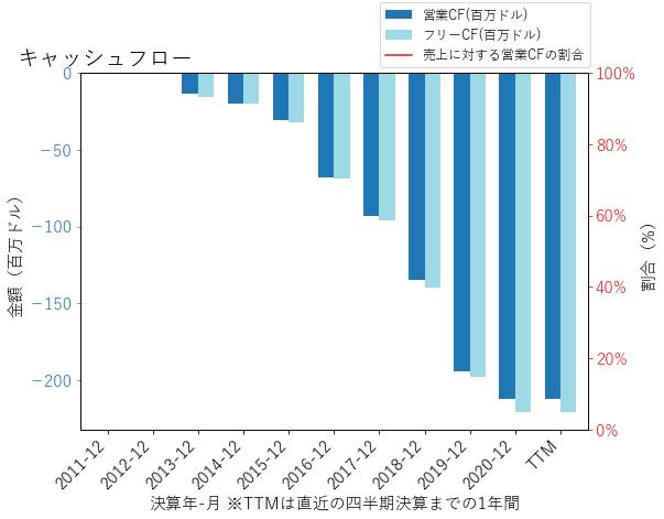 GBTのキャッシュフローのグラフ