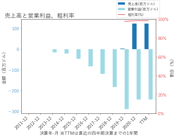 GBTの売上高と営業利益、粗利率のグラフ
