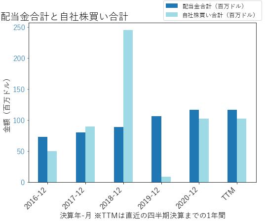 GGGの配当合計と自社株買いのグラフ