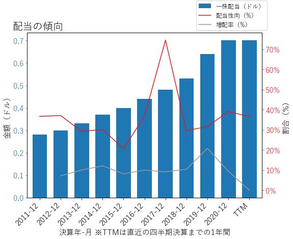 GGGの配当の傾向のグラフ