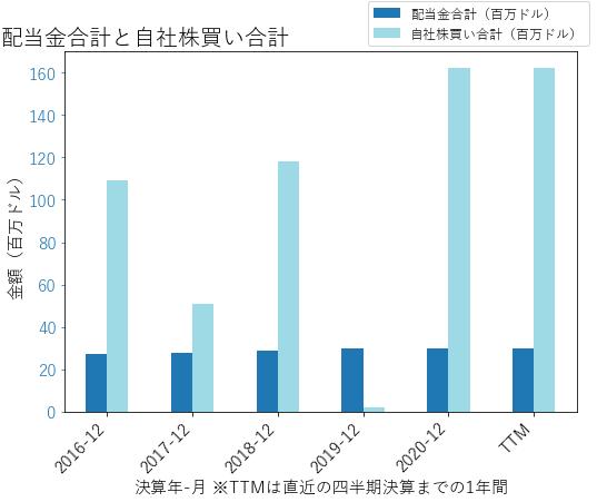 GHCの配当合計と自社株買いのグラフ