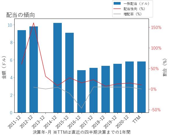 GHCの配当の傾向のグラフ