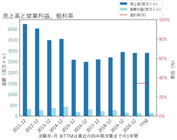 GHCの売上高と営業利益、粗利率のグラフ