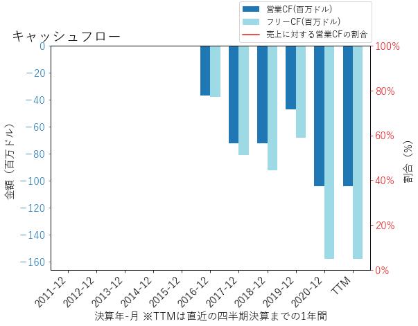 GHのキャッシュフローのグラフ