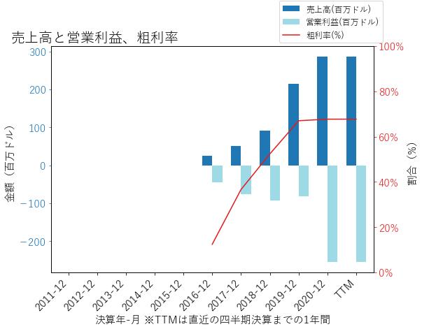 GHの売上高と営業利益、粗利率のグラフ